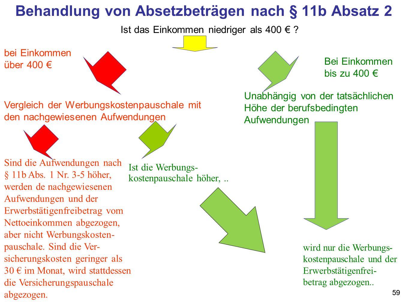 Behandlung von Absetzbeträgen nach § 11b Absatz 2