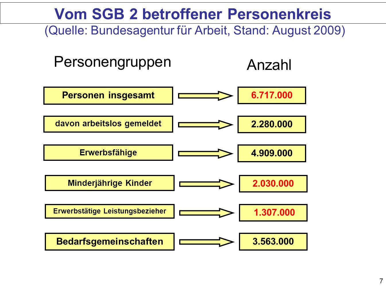Vom SGB 2 betroffener Personenkreis (Quelle: Bundesagentur für Arbeit, Stand: August 2009)
