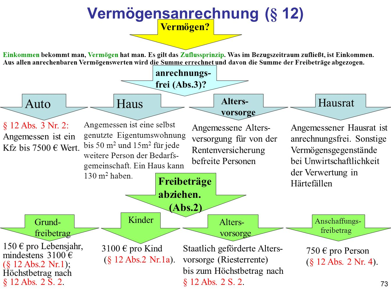 Vermögensanrechnung (§ 12)