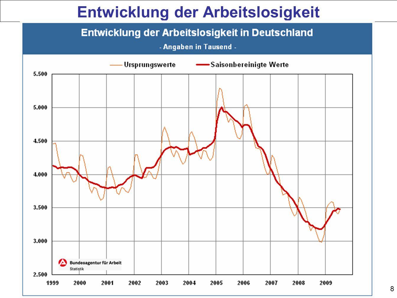 Entwicklung der Arbeitslosigkeit