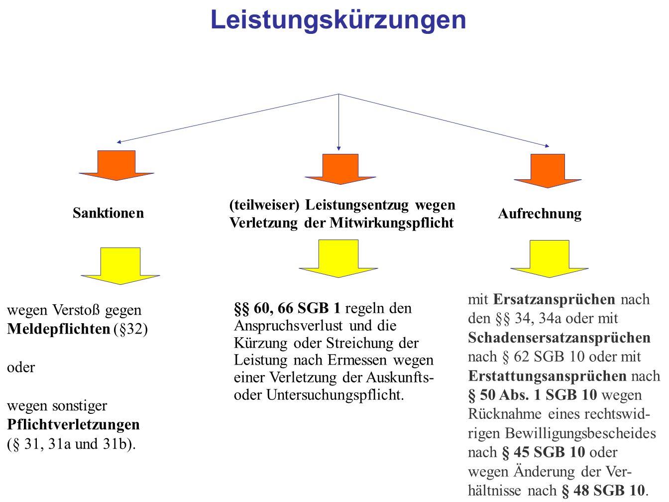 Leistungskürzungen (teilweiser) Leistungsentzug wegen Verletzung der Mitwirkungspflicht. Sanktionen.