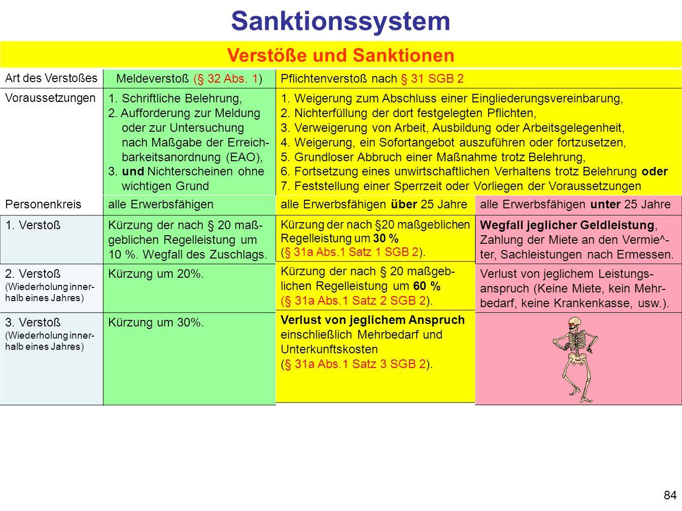Verstöße und Sanktionen