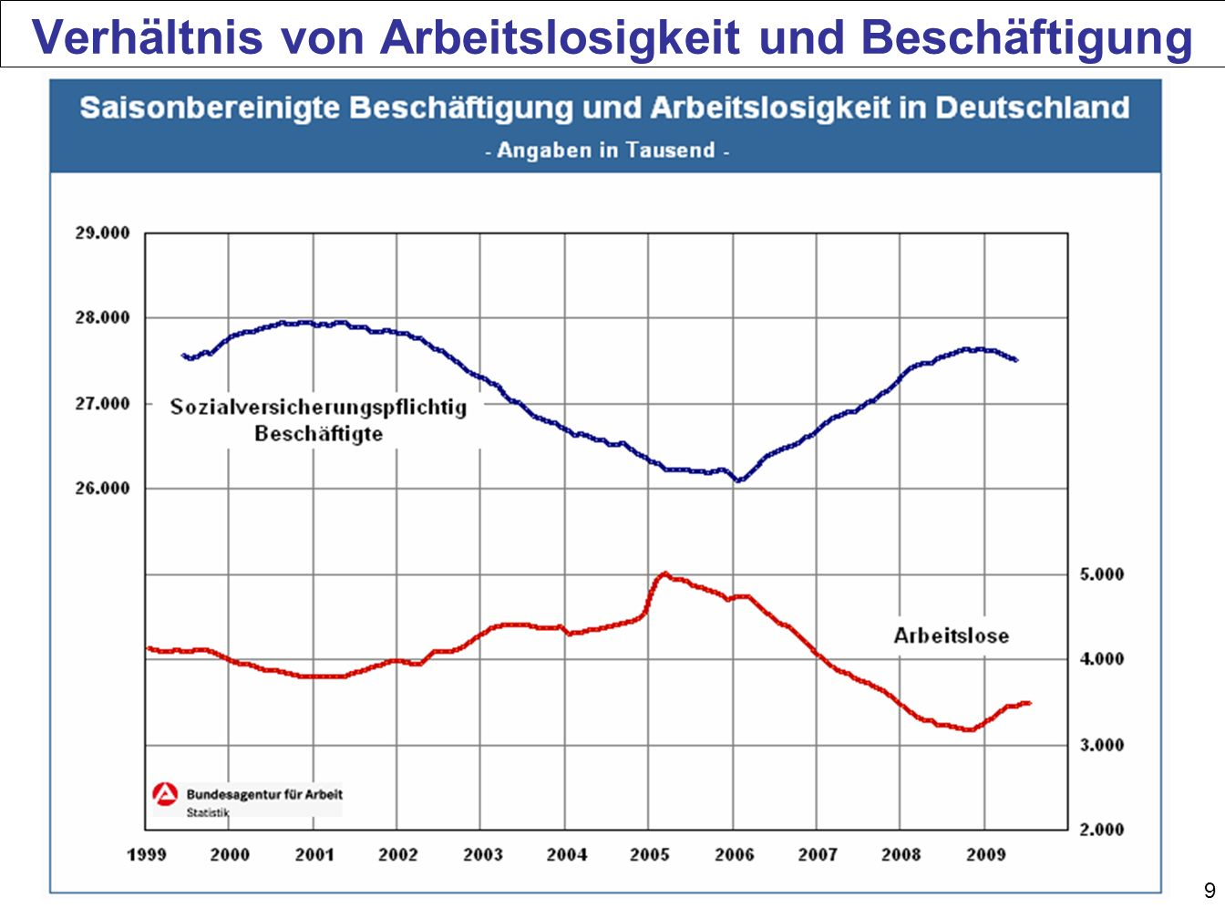Verhältnis von Arbeitslosigkeit und Beschäftigung