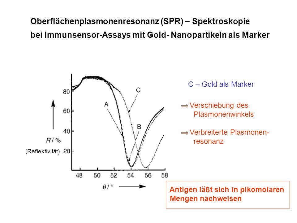 Oberflächenplasmonenresonanz (SPR) – Spektroskopie