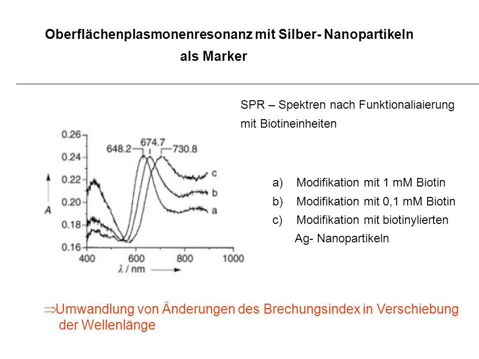 Oberflächenplasmonenresonanz mit Silber- Nanopartikeln als Marker