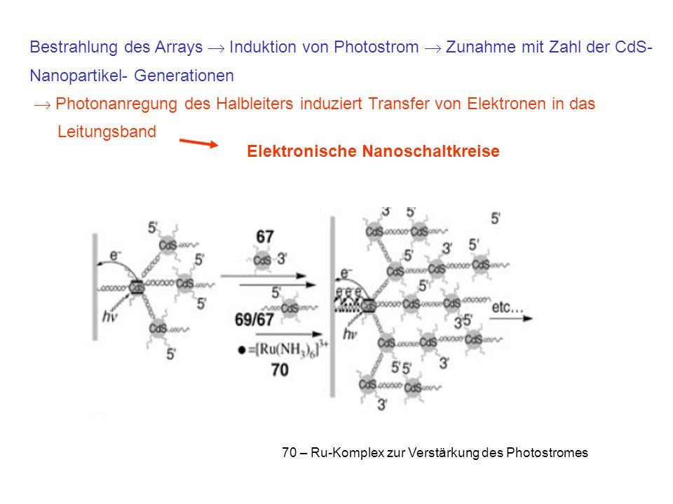 Nanopartikel- Generationen