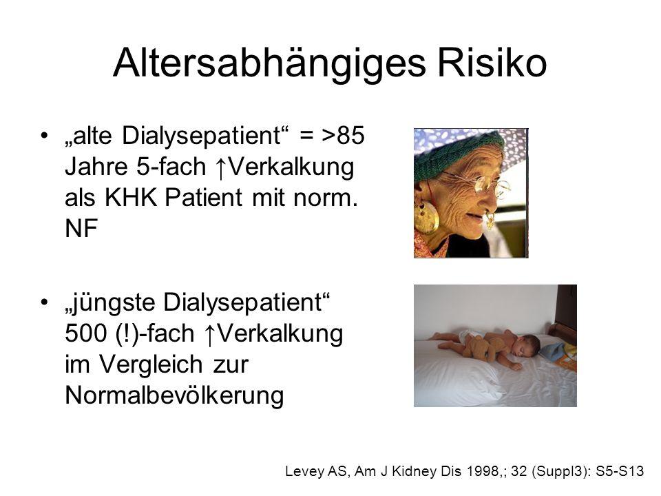 Altersabhängiges Risiko