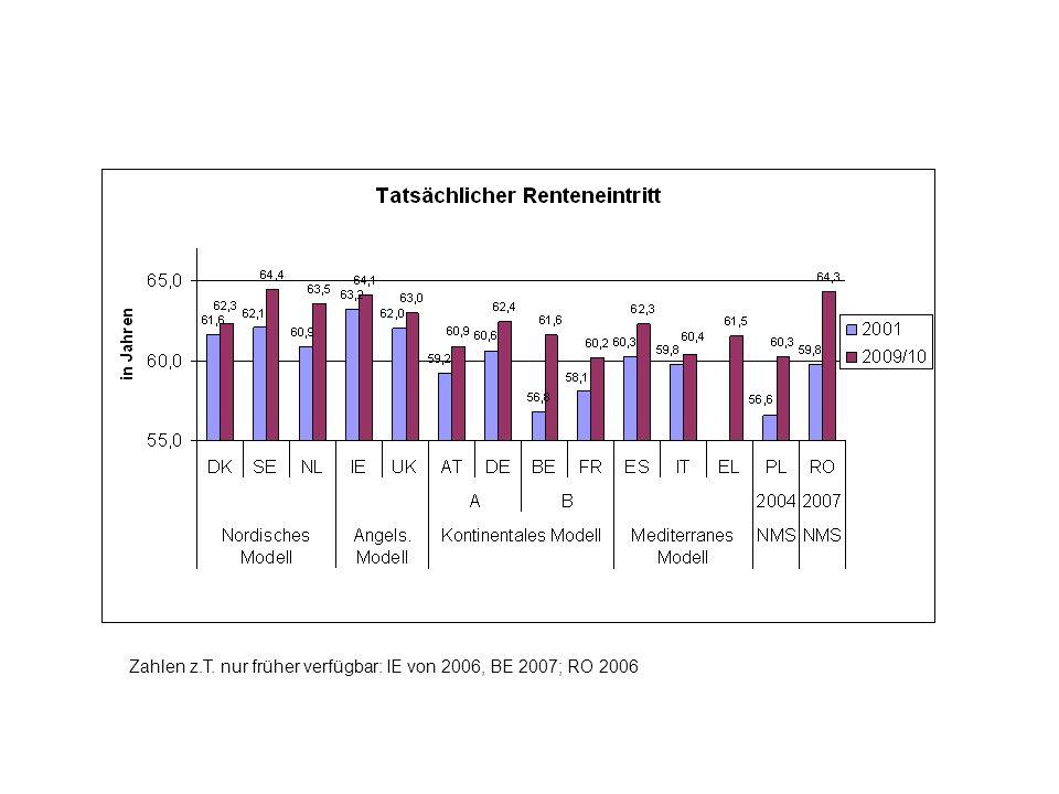 Zahlen z.T. nur früher verfügbar: IE von 2006, BE 2007; RO 2006