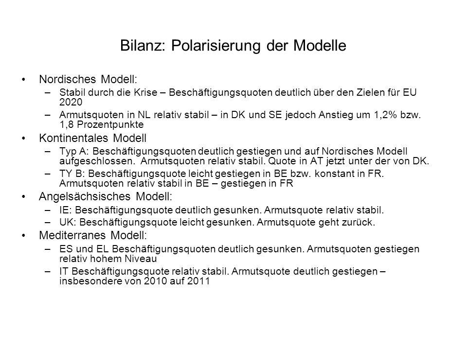 Bilanz: Polarisierung der Modelle