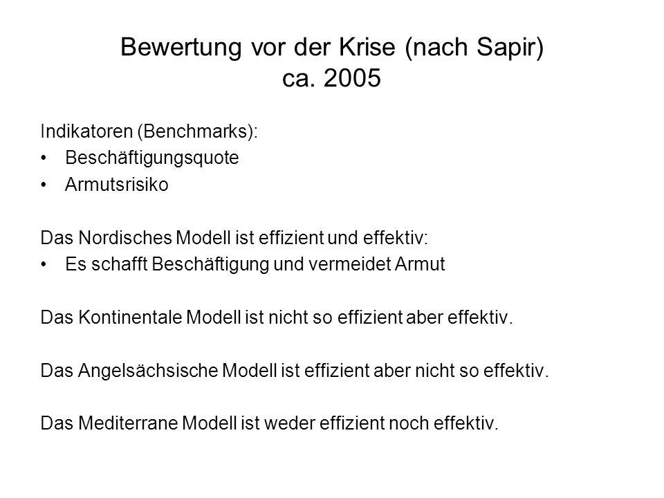 Bewertung vor der Krise (nach Sapir) ca. 2005
