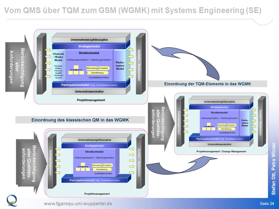Vom QMS über TQM zum GSM (WGMK) mit Systems Engineering (SE)