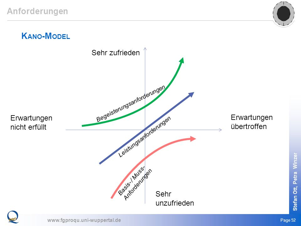 Anforderungen Kano-Model Sehr zufrieden Erwartungen nicht erfüllt