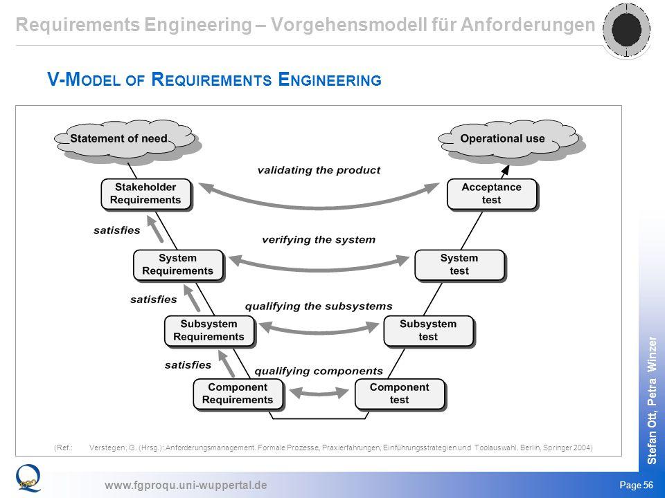 Requirements Engineering – Vorgehensmodell für Anforderungen
