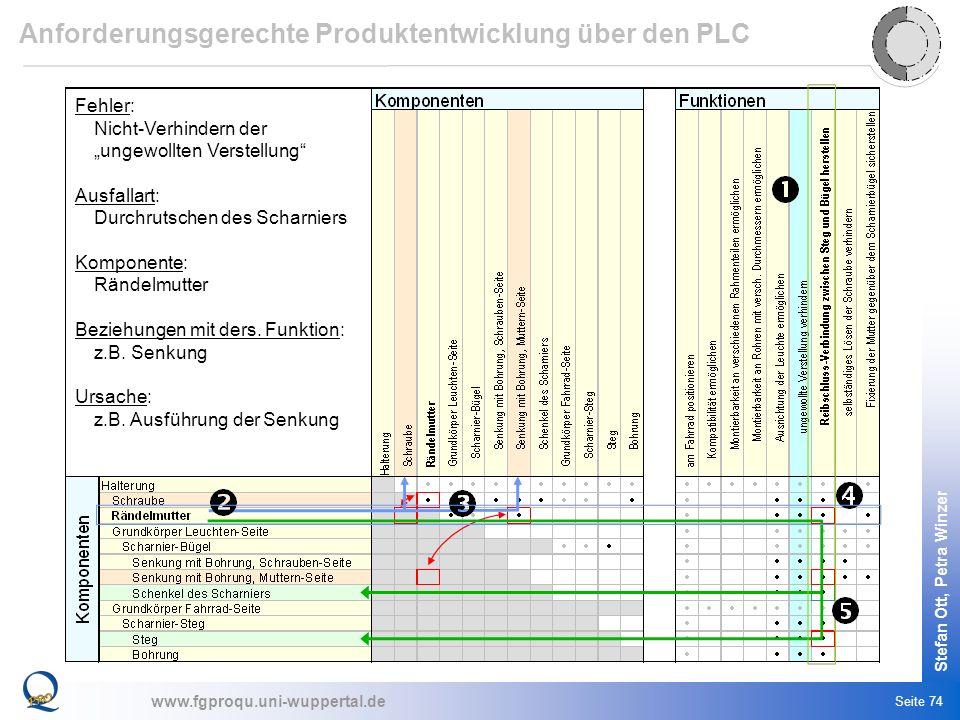 Anforderungsgerechte Produktentwicklung über den PLC