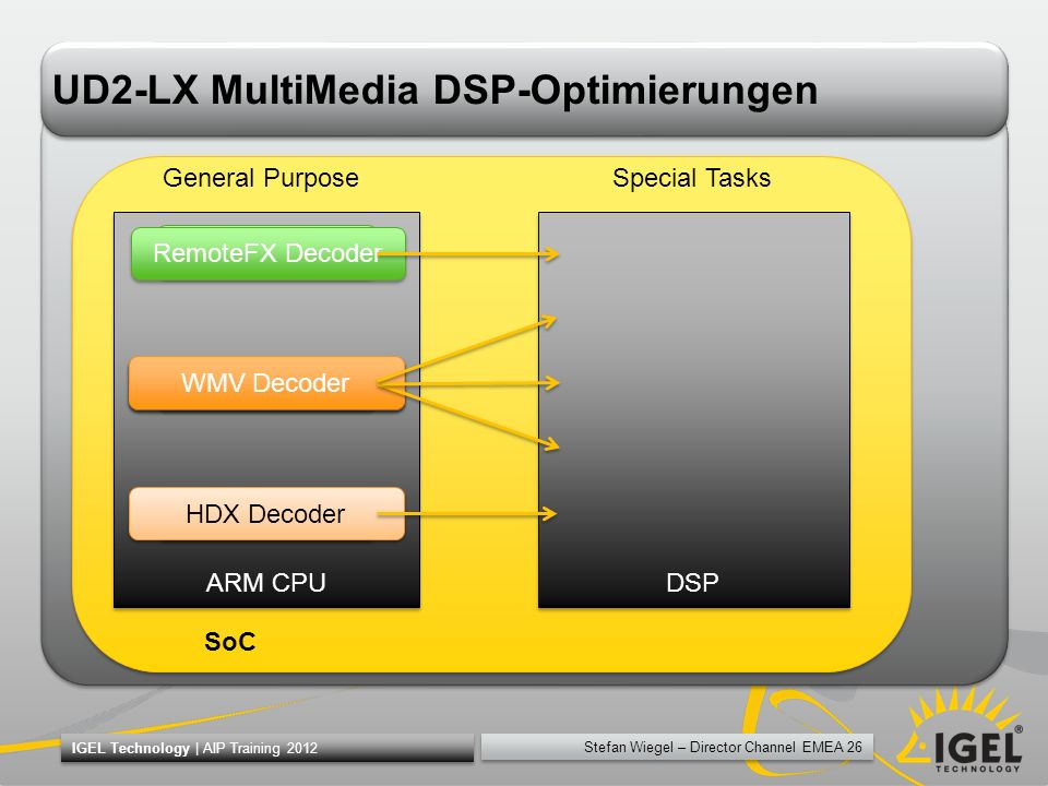 UD2-LX MultiMedia DSP-Optimierungen