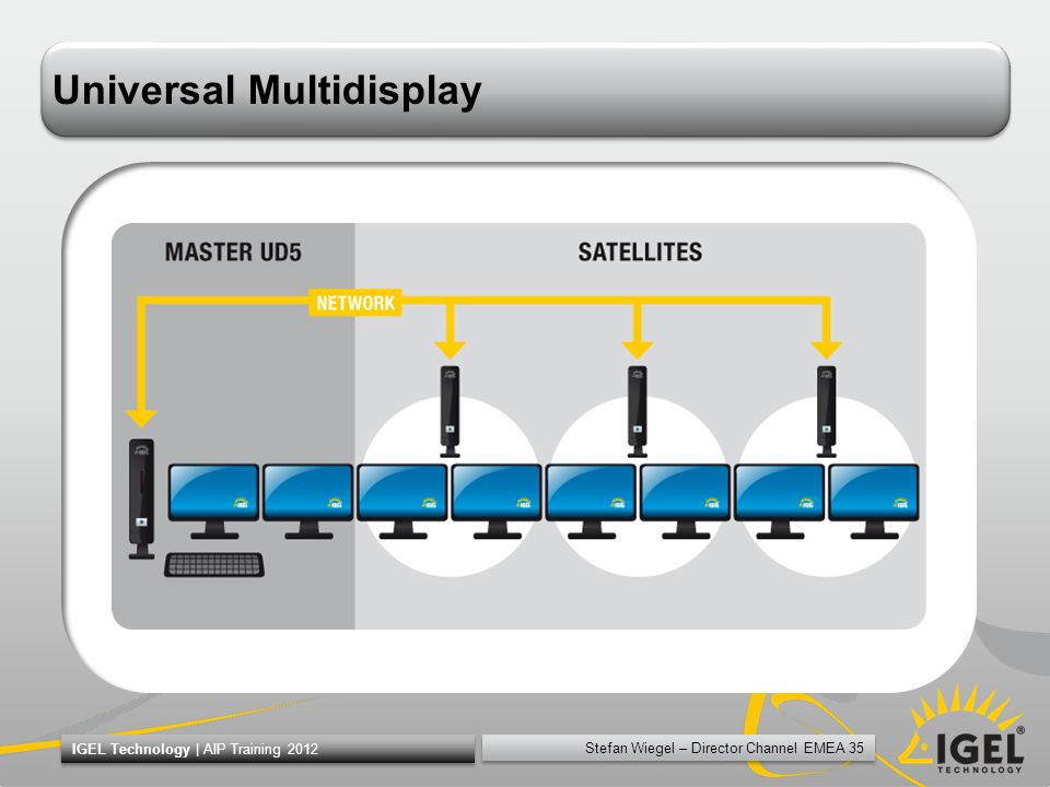 Universal Multidisplay
