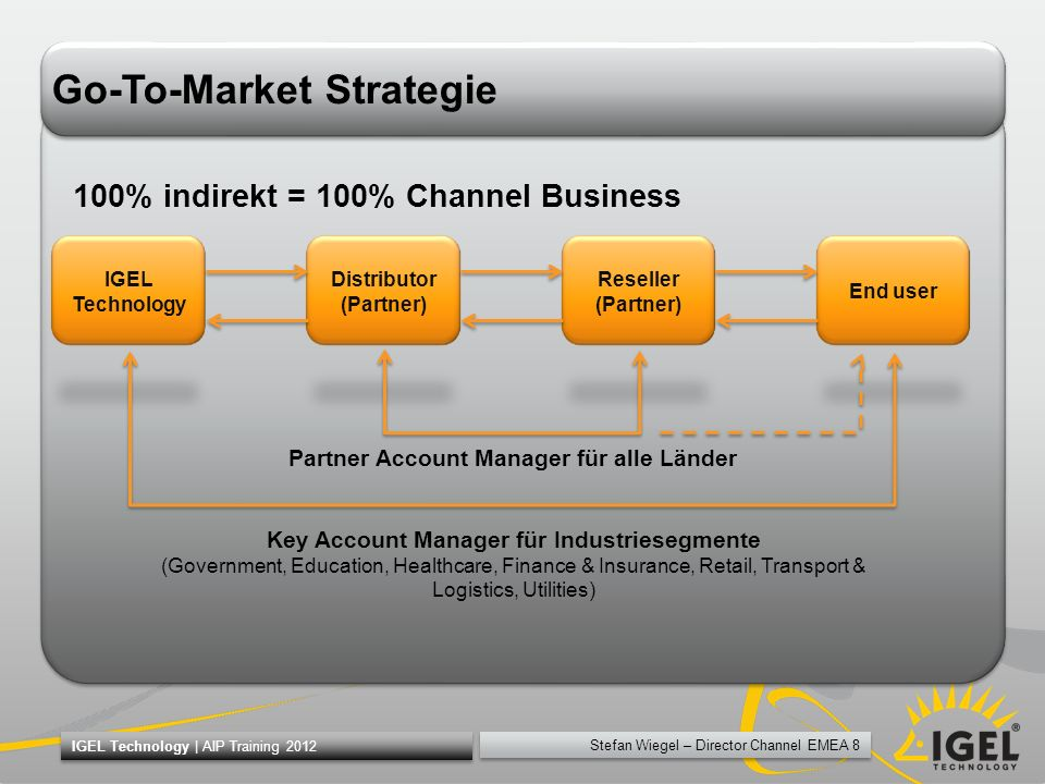Go-To-Market Strategie