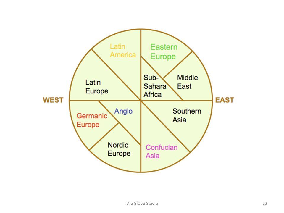 Die Globe Studie