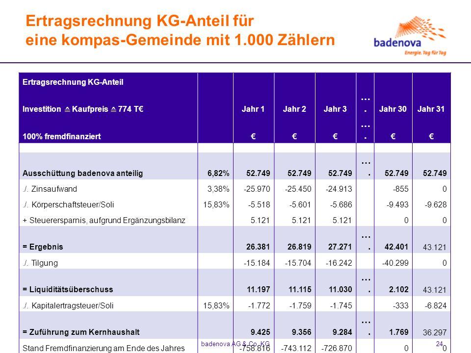 Ertragsrechnung KG-Anteil für eine kompas-Gemeinde mit 1.000 Zählern