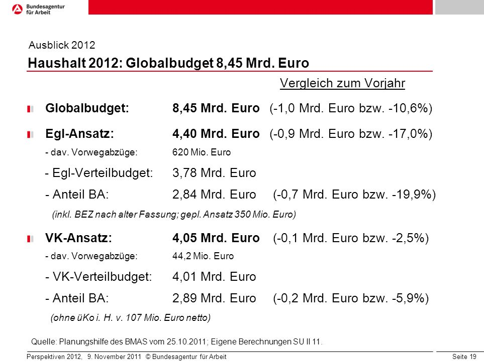 Haushalt 2012: Globalbudget 8,45 Mrd. Euro