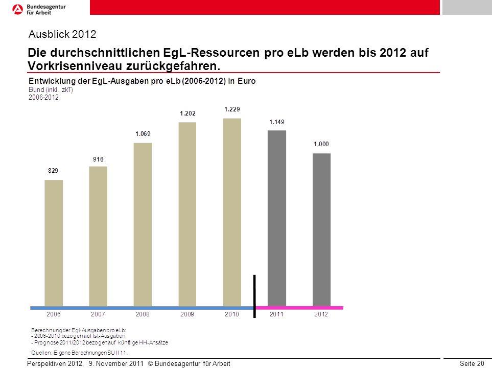 Ausblick 2012 Die durchschnittlichen EgL-Ressourcen pro eLb werden bis 2012 auf Vorkrisenniveau zurückgefahren.