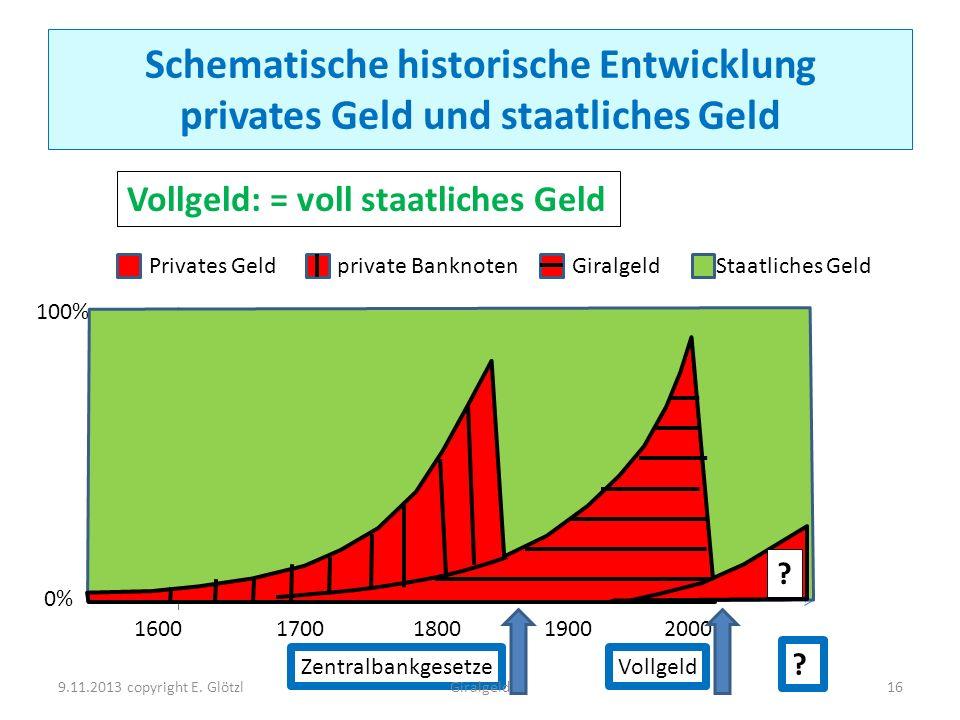 Schematische historische Entwicklung privates Geld und staatliches Geld