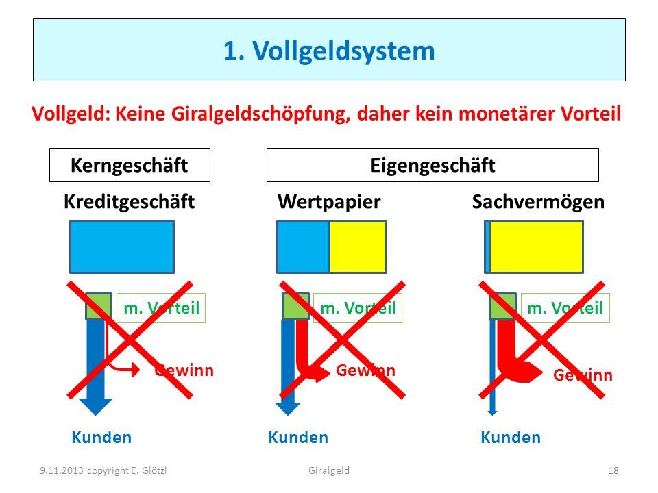1. Vollgeldsystem Vollgeld: Keine Giralgeldschöpfung, daher kein monetärer Vorteil. Kerngeschäft. Eigengeschäft.