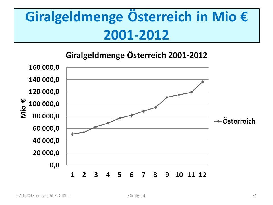 Giralgeldmenge Österreich in Mio € 2001-2012