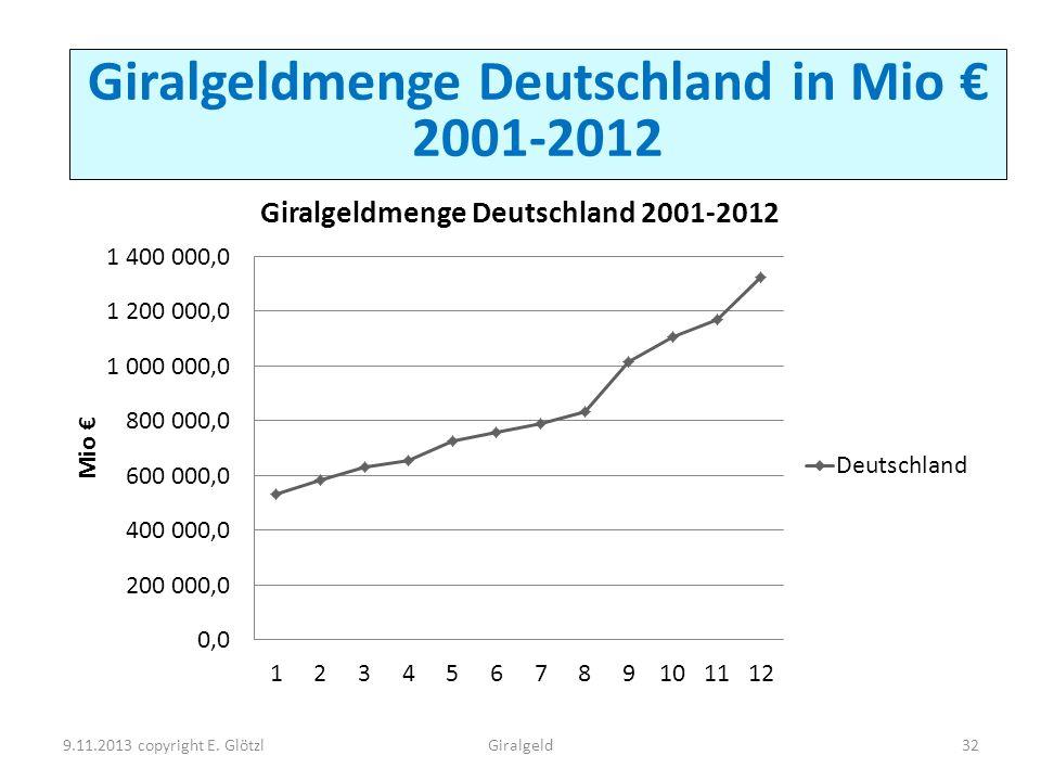 Giralgeldmenge Deutschland in Mio € 2001-2012