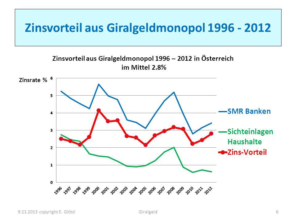 Zinsvorteil aus Giralgeldmonopol 1996 - 2012