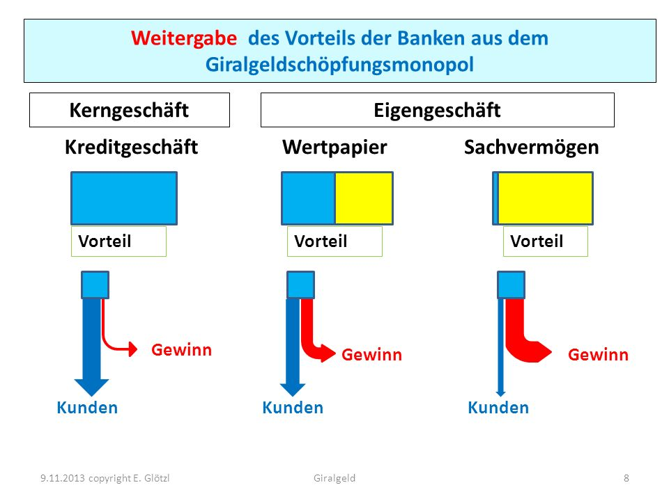 Weitergabe des Vorteils der Banken aus dem Giralgeldschöpfungsmonopol