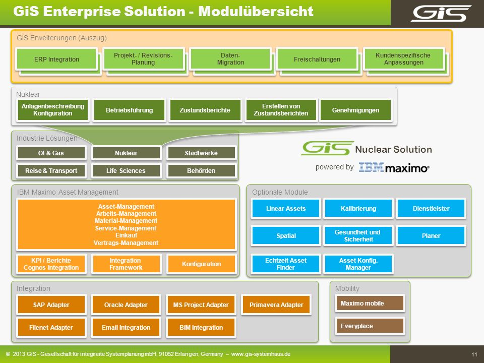 GiS Enterprise Solution - Modulübersicht