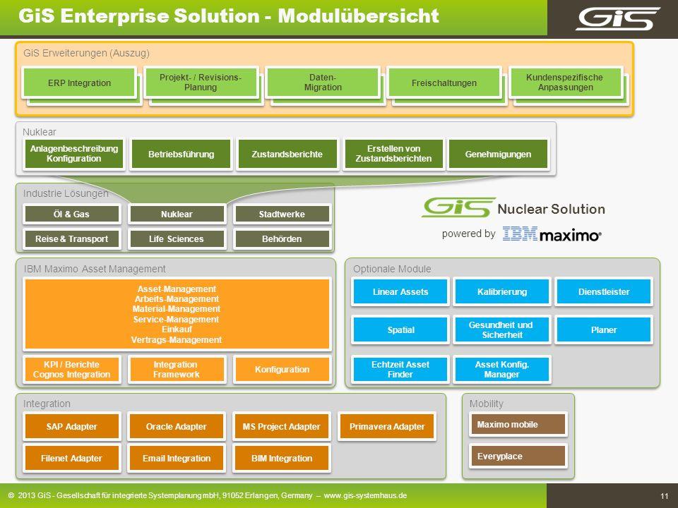 GiS Enterprise Solution - Modulübersicht
