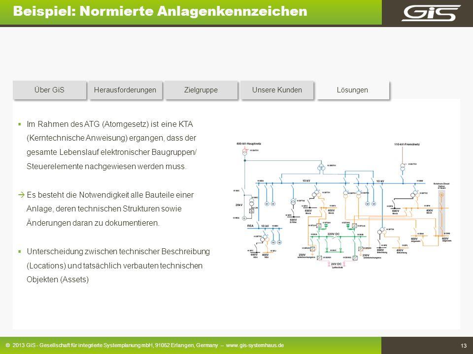 Beispiel: Normierte Anlagenkennzeichen