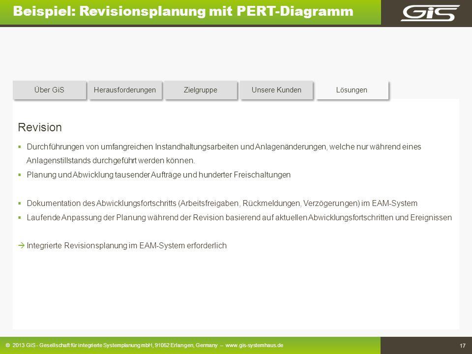 Beispiel: Revisionsplanung mit PERT-Diagramm