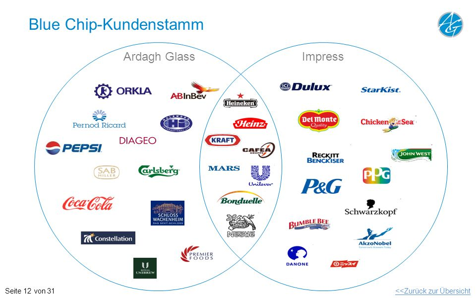 Blue Chip-Kundenstamm