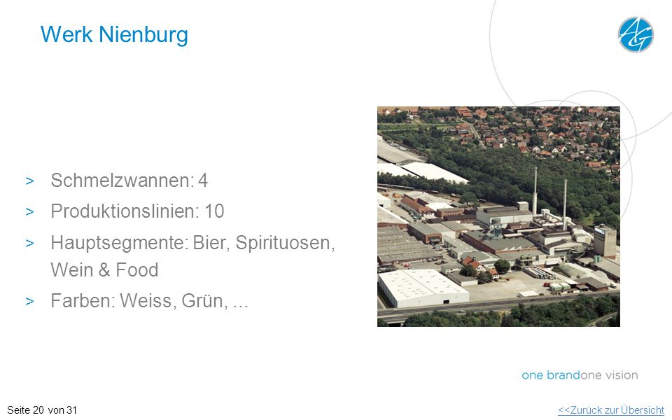 Werk Nienburg Schmelzwannen: 4 Produktionslinien: 10