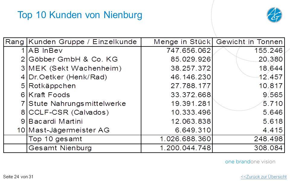 Top 10 Kunden von Nienburg
