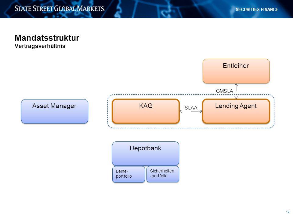 Mandatsstruktur Vertragsverhältnis