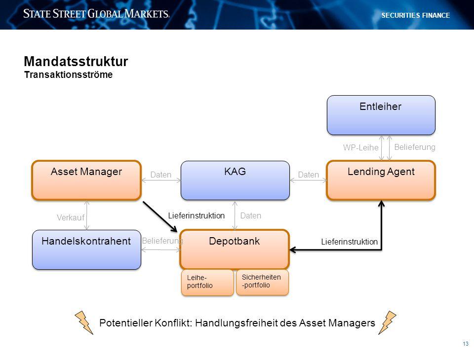 Mandatsstruktur Transaktionsströme
