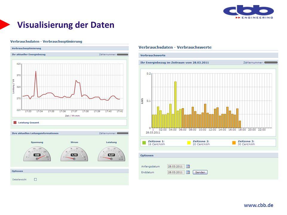Visualisierung der Daten