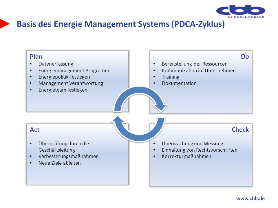 Basis des Energie Management Systems (PDCA-Zyklus)