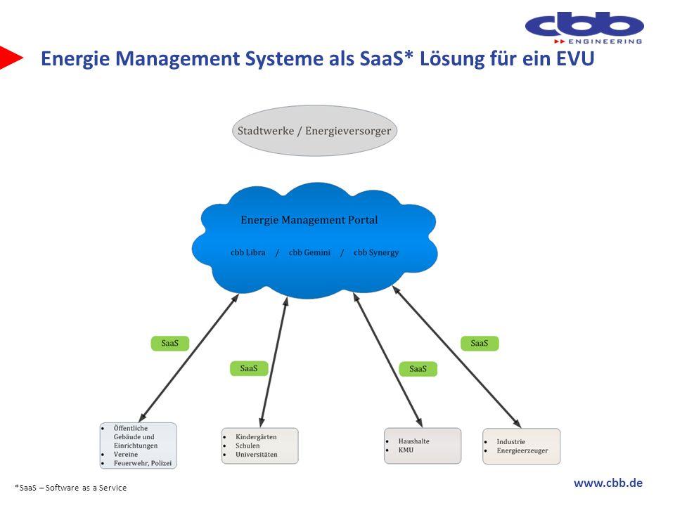 Energie Management Systeme als SaaS* Lösung für ein EVU