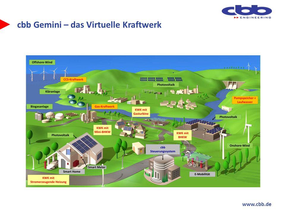 cbb Gemini – das Virtuelle Kraftwerk