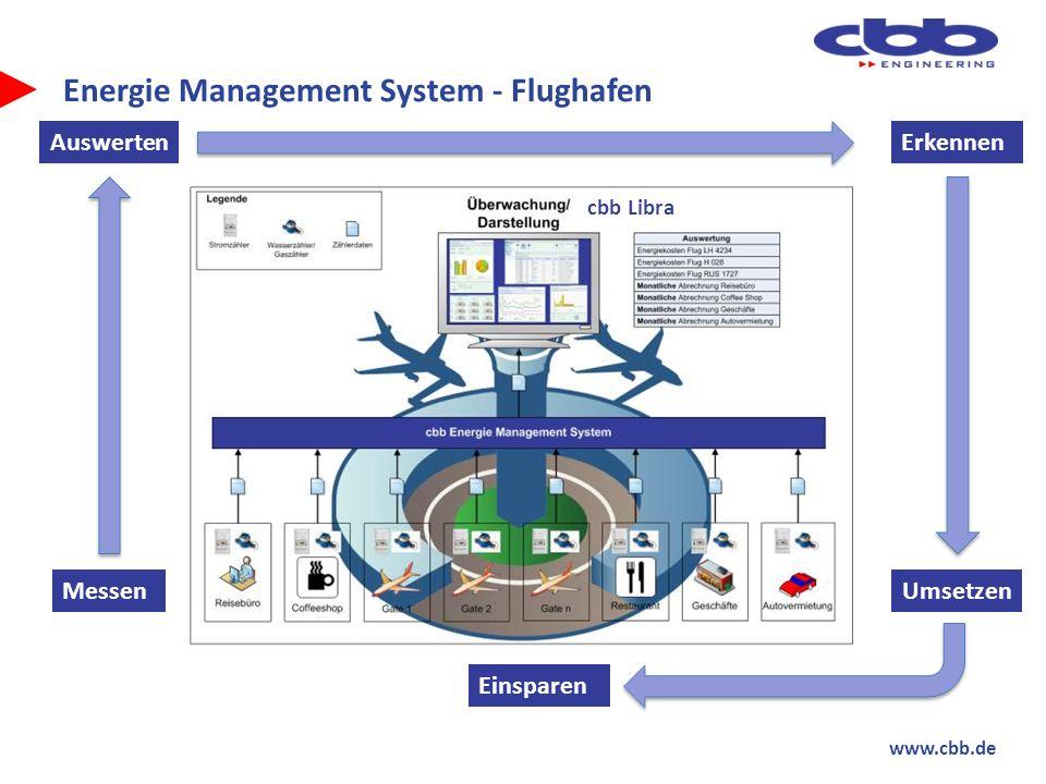 Energie Management System - Flughafen
