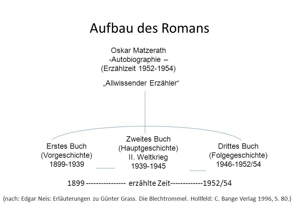 Aufbau des Romans 1899 ---------------- erzählte Zeit-------------1952/54.