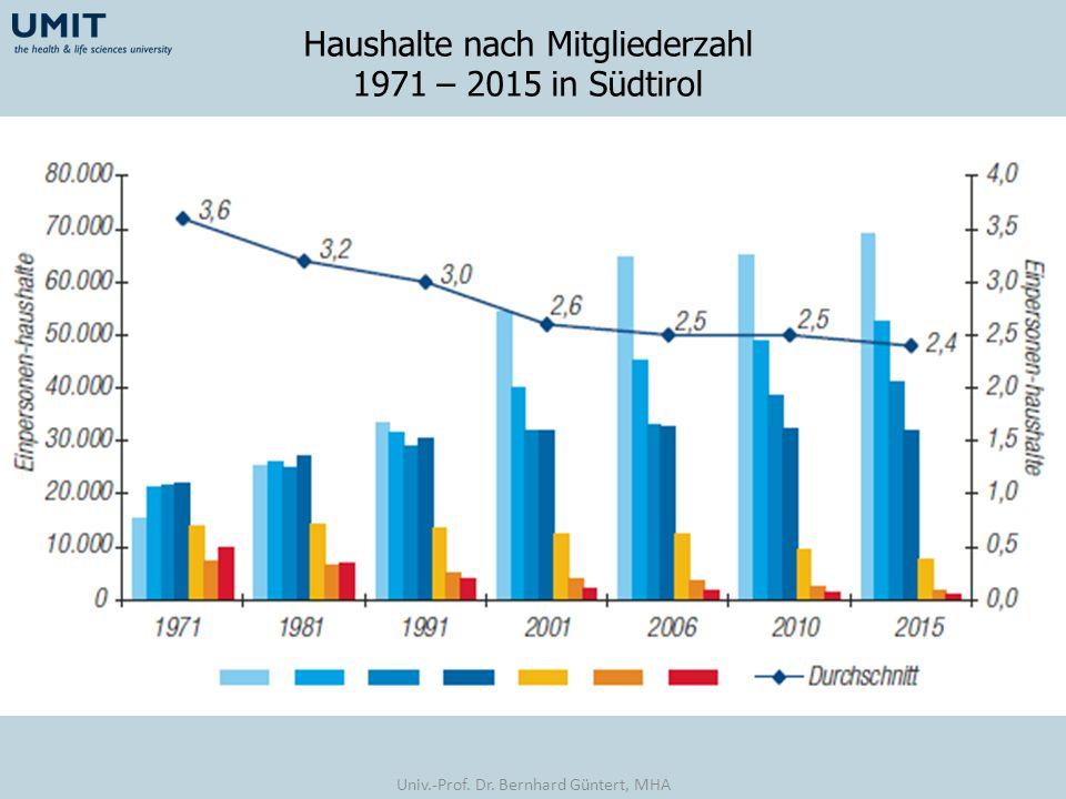 Haushalte nach Mitgliederzahl 1971 – 2015 in Südtirol