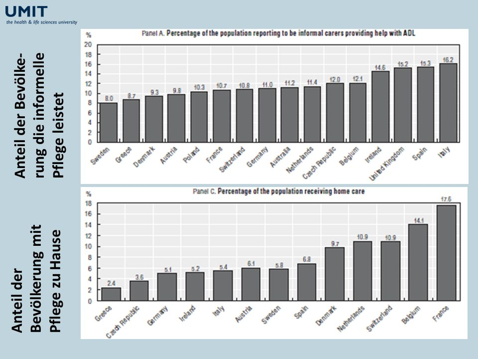 Anteil der Bevölke-rung die informelle Pflege leistet