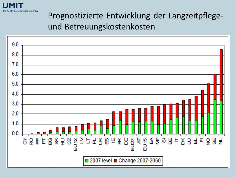 Prognostizierte Entwicklung der Langzeitpflege- und Betreuungskostenkosten