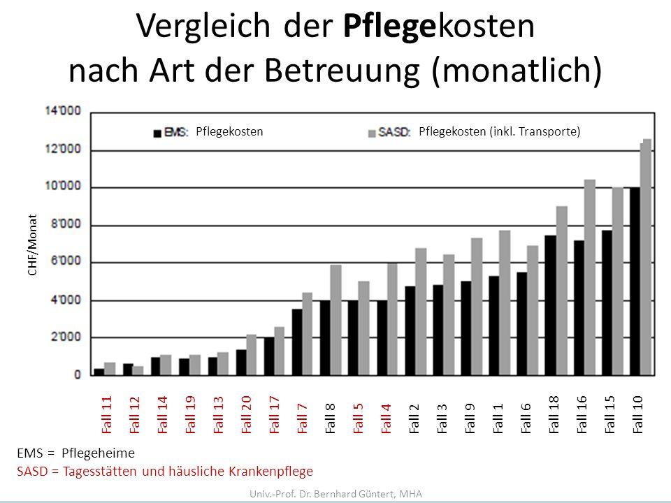 Vergleich der Pflegekosten nach Art der Betreuung (monatlich)